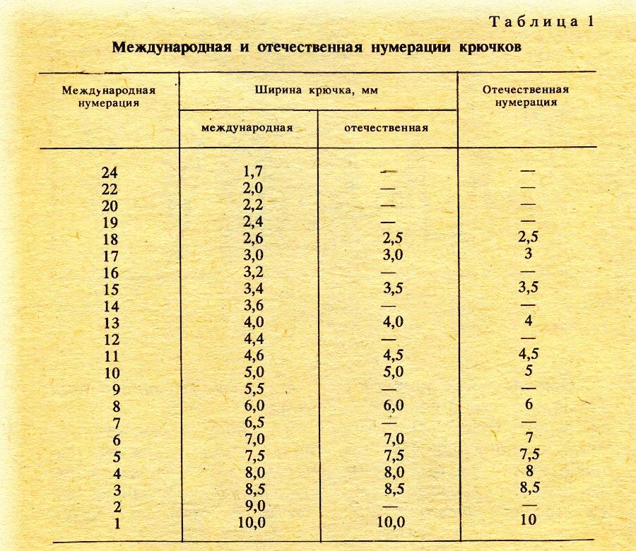 Размер крючка для вязания в мм 926