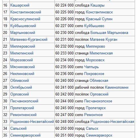 Карта Станицы Егорлыкская